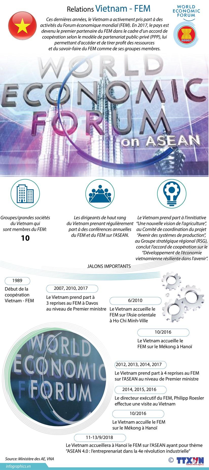 Les relations Vietnam - FEM en infographie hinh anh 1