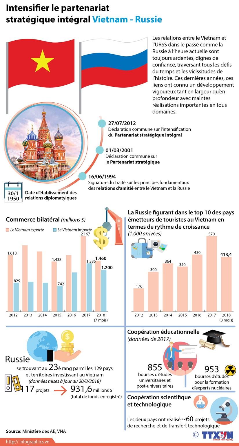 [Infographie] Intensifier le partenariat strategique integral Vietnam - Russie hinh anh 1