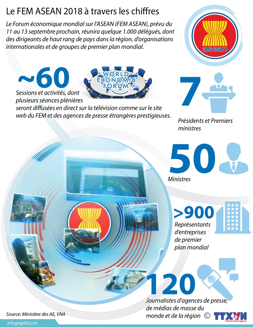 [Infographie] Le FEM ASEAN 2018 a travers les chiffres hinh anh 1