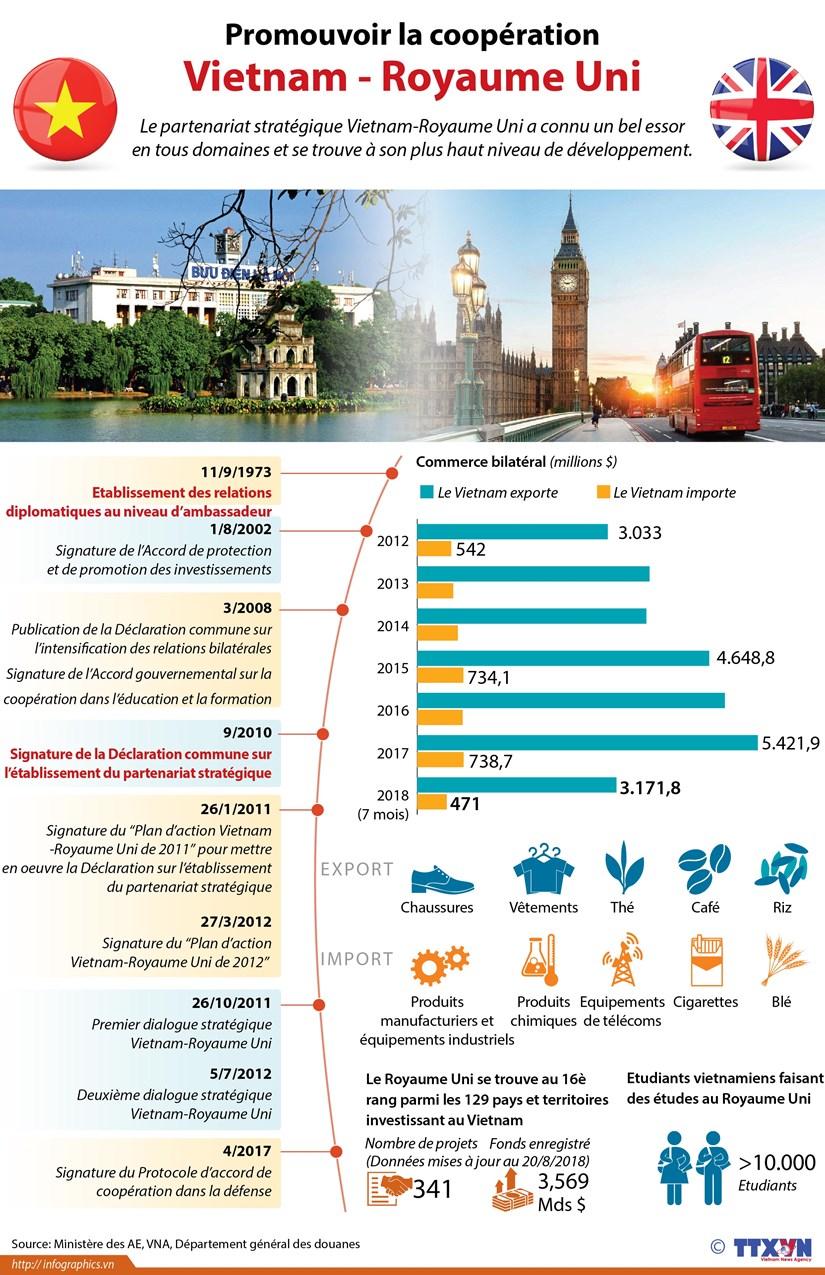 [Infographie] Promouvoir la cooperation Vietnam - Royaume Uni hinh anh 1