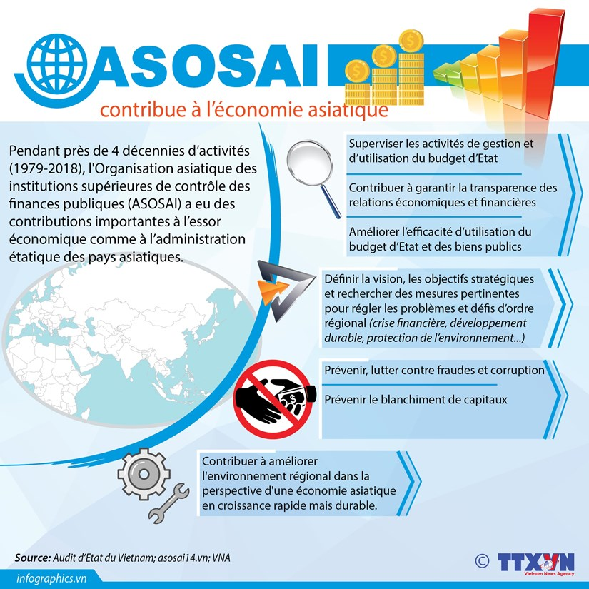 [Infographie] L'ASOSAI contribue au developpement de l'economie asiatique hinh anh 1