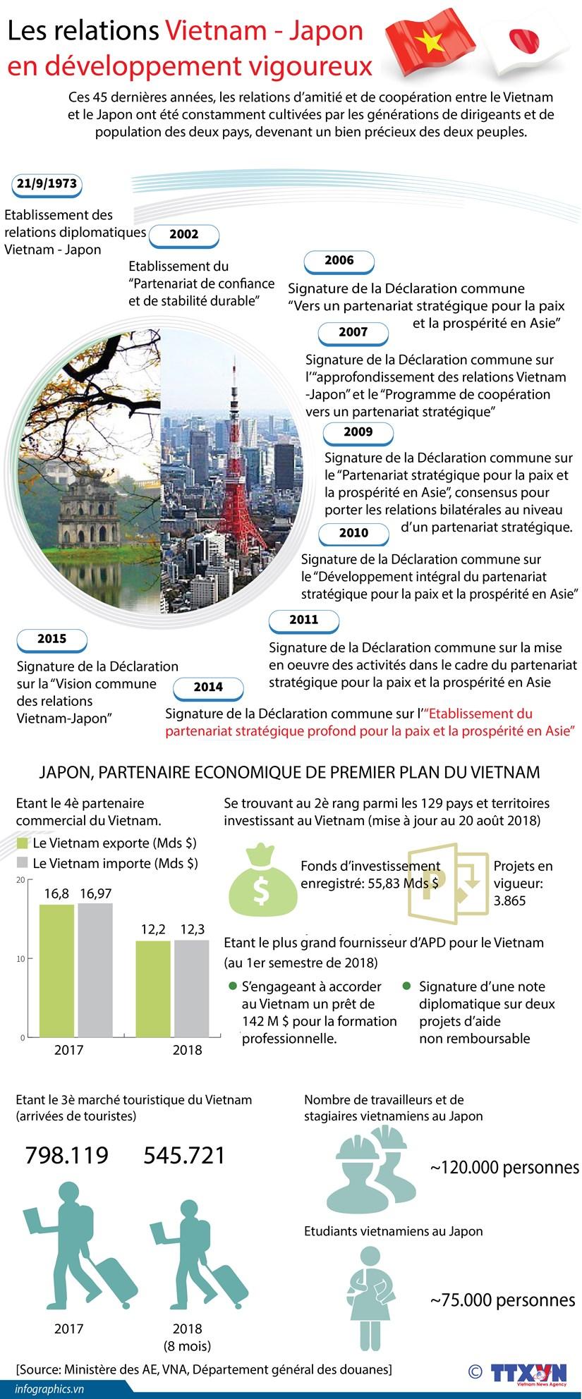 [Infographie] Les relations Vietnam - Japon en developpement vigoureux hinh anh 1