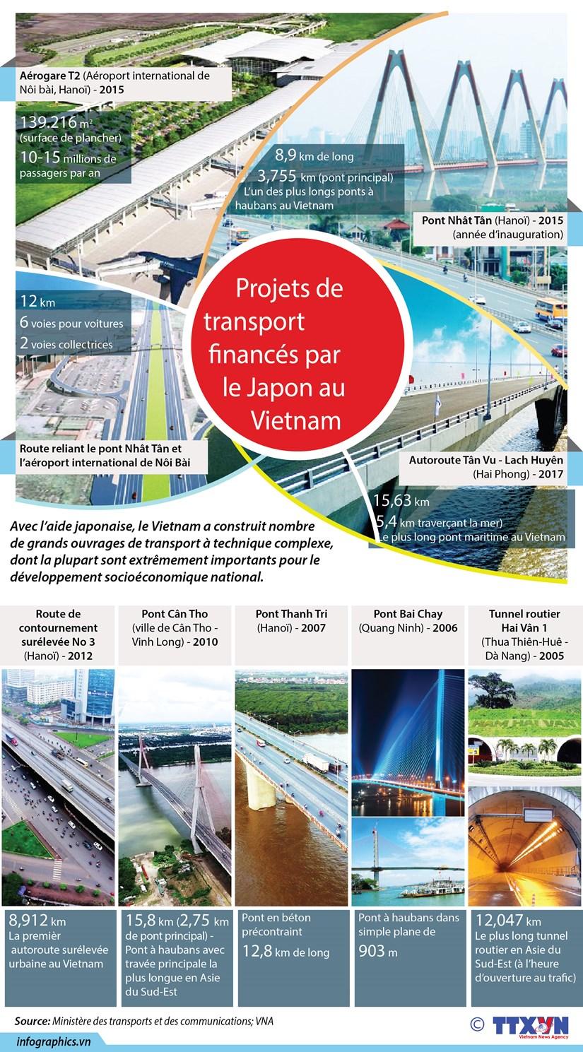 [Infographie] Projets de transport finances par le Japon au Vietnam hinh anh 1