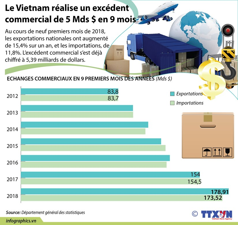 [Infographie] Le Vietnam realise un excedent commercial de 5 Mds $ en 9 mois hinh anh 1