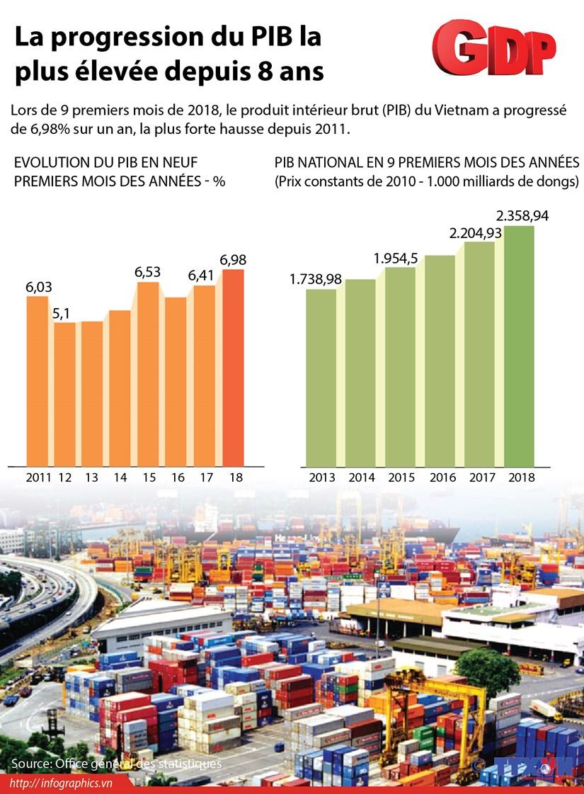 [Infographie] La progression du PIB la plus elevee depuis 8 ans hinh anh 1