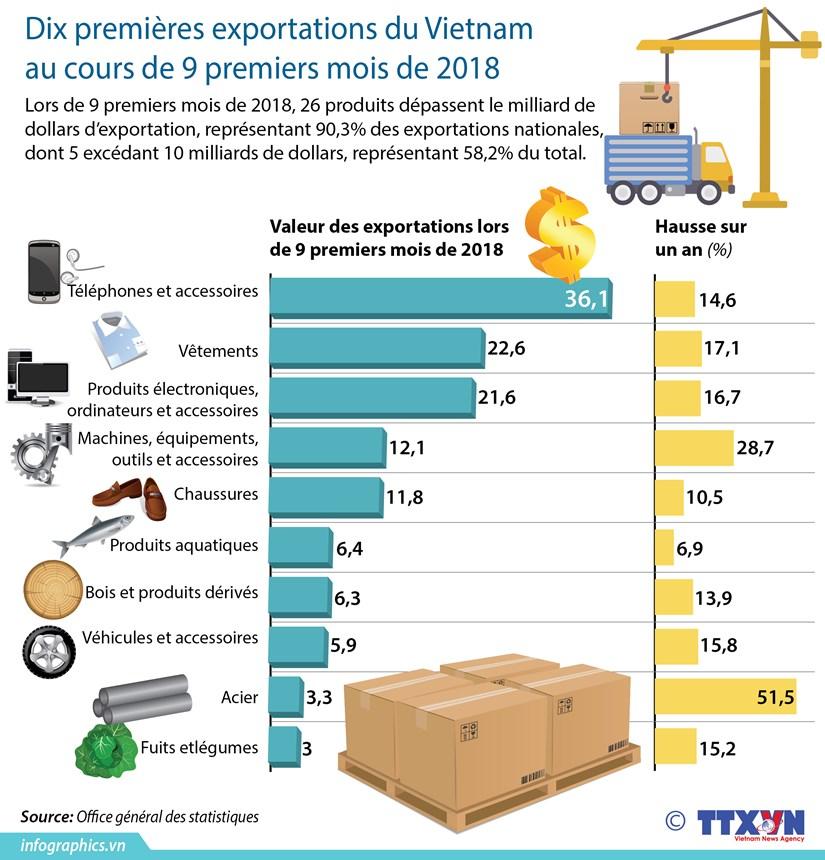 [Infographie] Dix premieres exportations du Vietnam au cours de 9 premiers mois de 2018 hinh anh 1