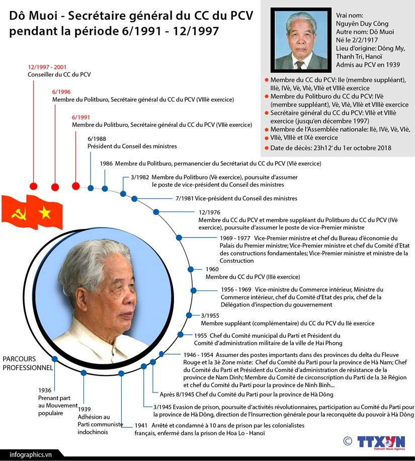 [Infographie] Biographie de l'ex-Secretaire general du CC du PCV Do Muoi hinh anh 1