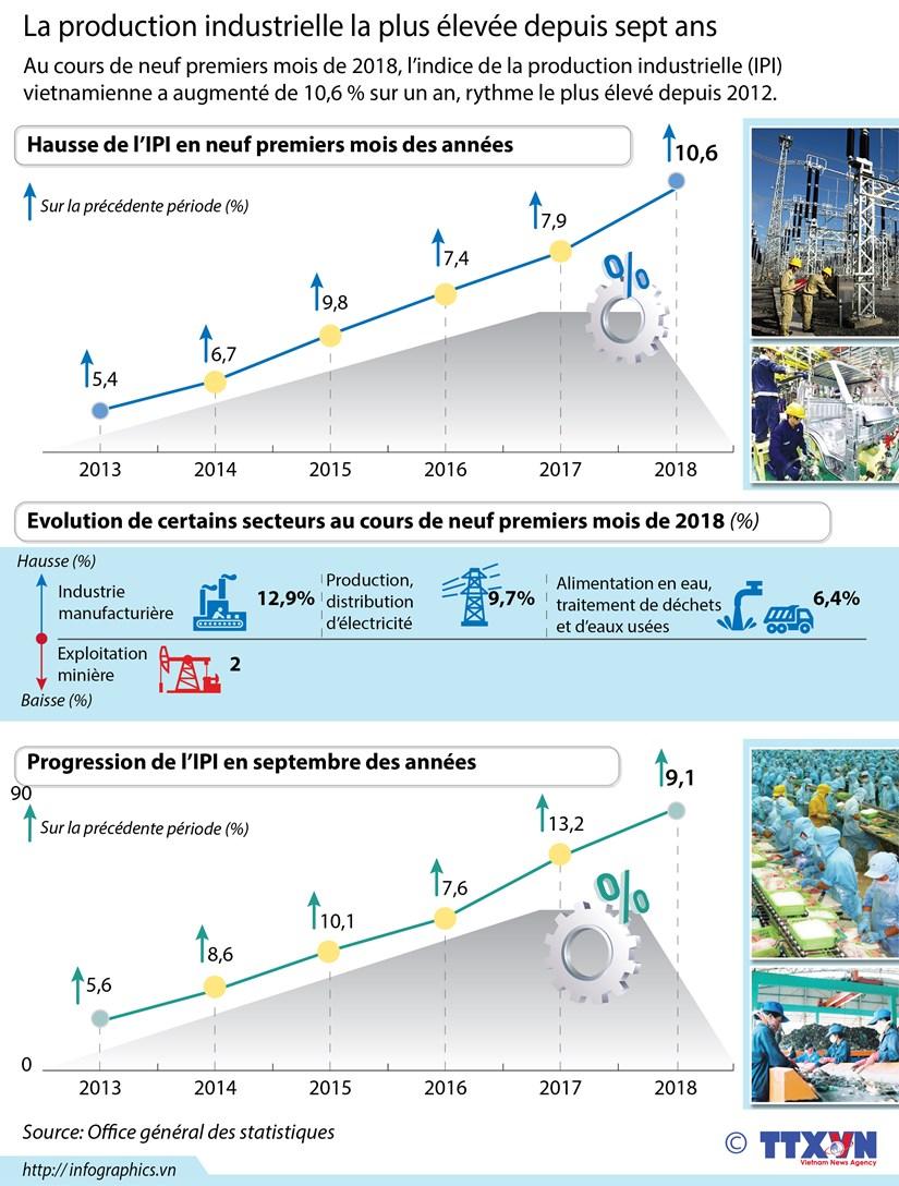 [Infographie] La production industrielle la plus elevee depuis sept ans hinh anh 1