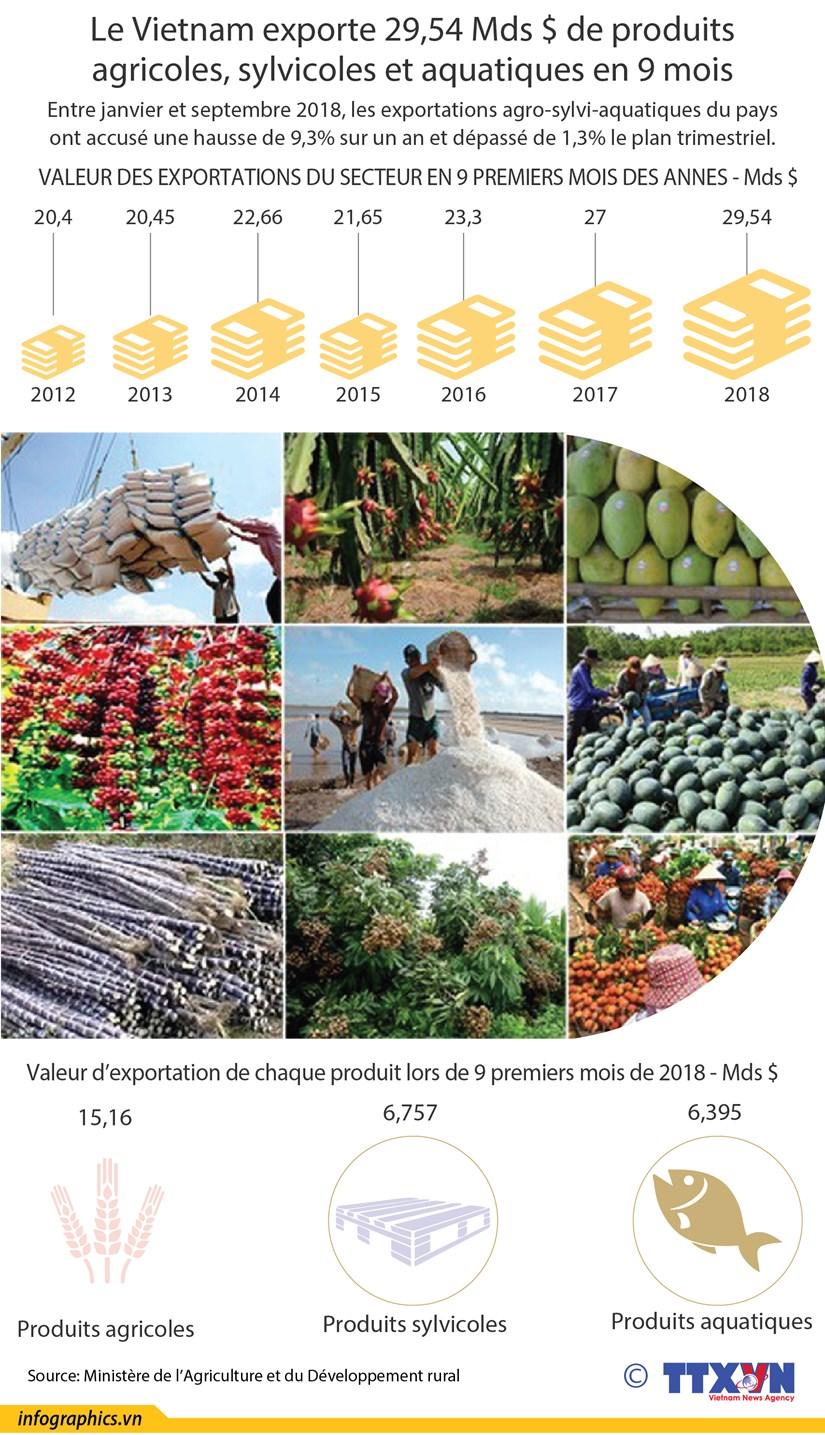 [Infographie] Le Vietnam exporte 29,54 Mds $ de produits agro-sylvi-aquatiques en 9 mois hinh anh 1