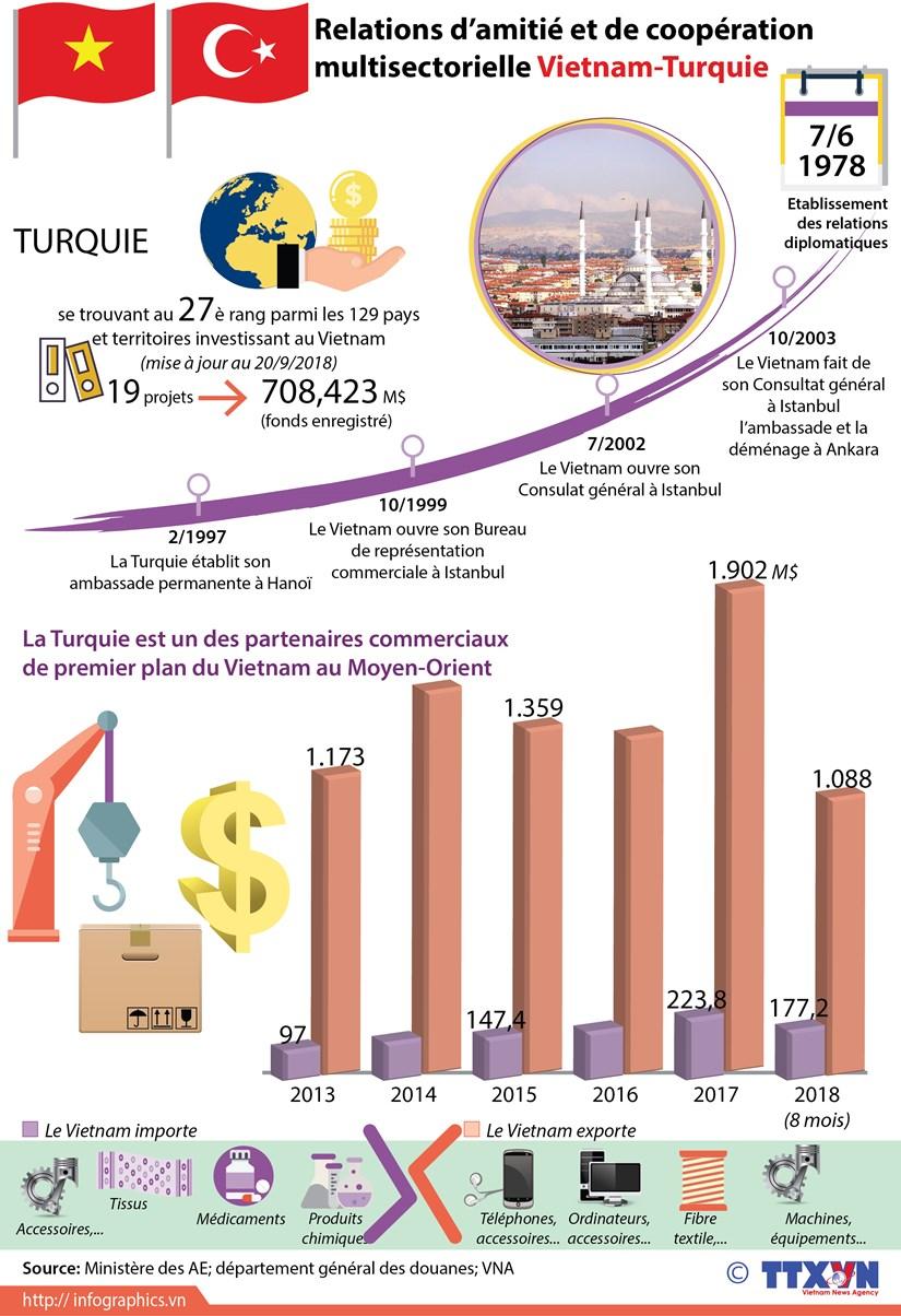 [Infographie] Relations d'amitie et de cooperation multisectorielle Vietnam - Turquie hinh anh 1