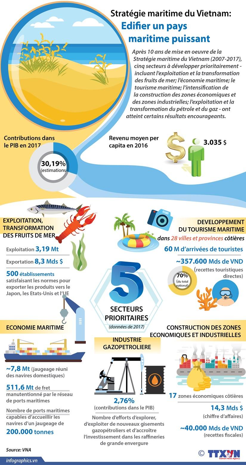 [Infographie] Strategie maritime du Vietnam : Edififier un pays maritime puissant hinh anh 1