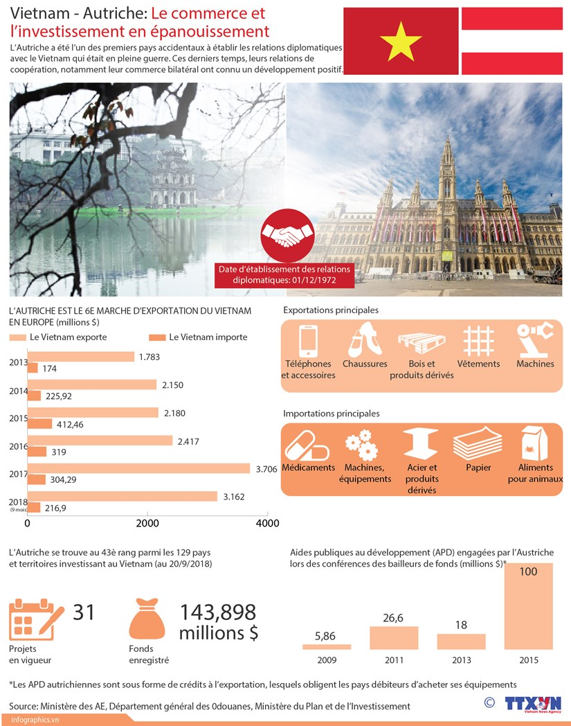 [Infographie] Vietnam - Autriche: Le commerce et l'investissement en epanouissement hinh anh 1