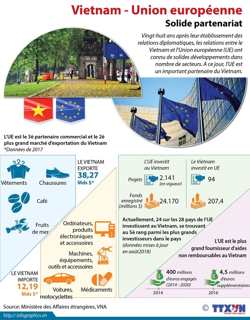 [Infographie] Solide partenariat Vietnam - Union europeenne hinh anh 1