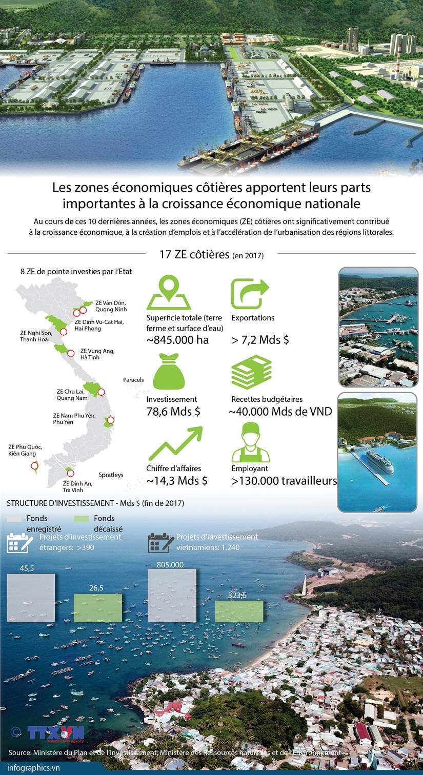 [Infographie] Contributions des ZE cotieres a la croissance economique nationale hinh anh 1