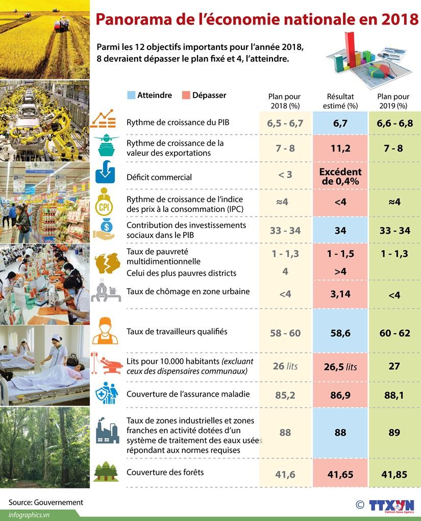 [Infographie] Panorama de l'economie nationale en 2018 hinh anh 1