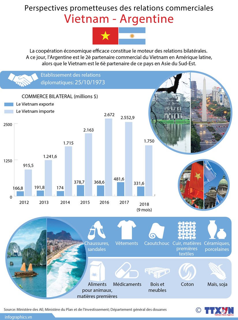 [Infographie] Perspectives prometteuses des relations commerciales Vietnam - Argentine hinh anh 1