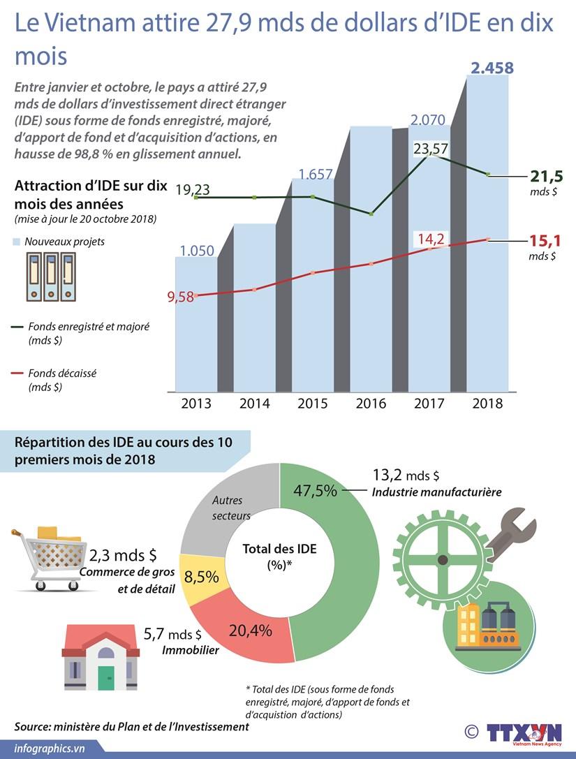 [Infographie] Le Vietnam attire 27,9 mds de dollars d'IDE en dix mois hinh anh 1