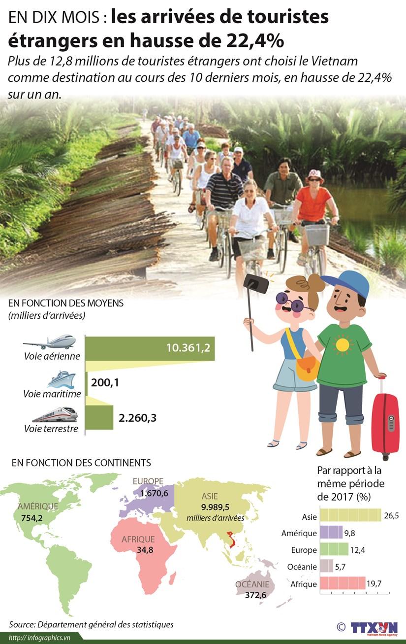 [Infographie] En dix mois : les arrivees de touristes etrangers en hausse de 22,4% hinh anh 1