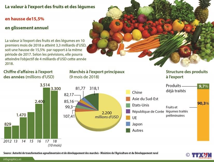 La valeur a l'export des fruits et des legumes en hausse de 15,5% en glissement annuel hinh anh 1