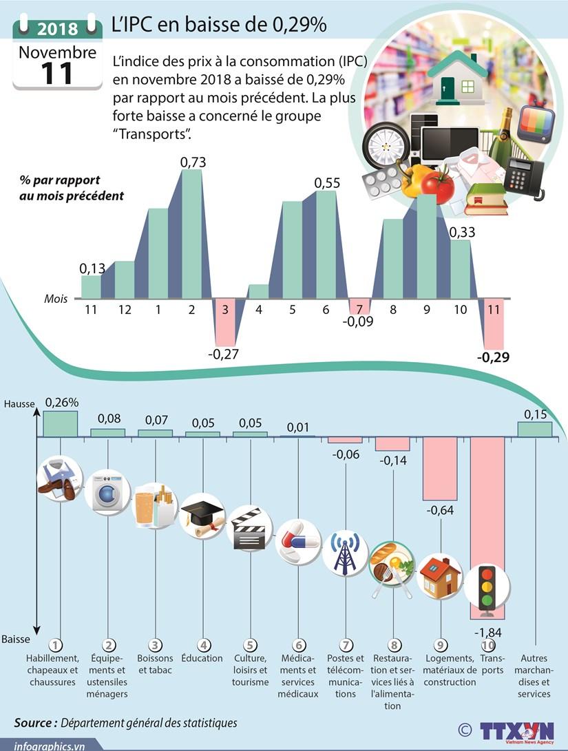 [Infographie] Novembre: l'IPC en baisse de 0,29% hinh anh 1