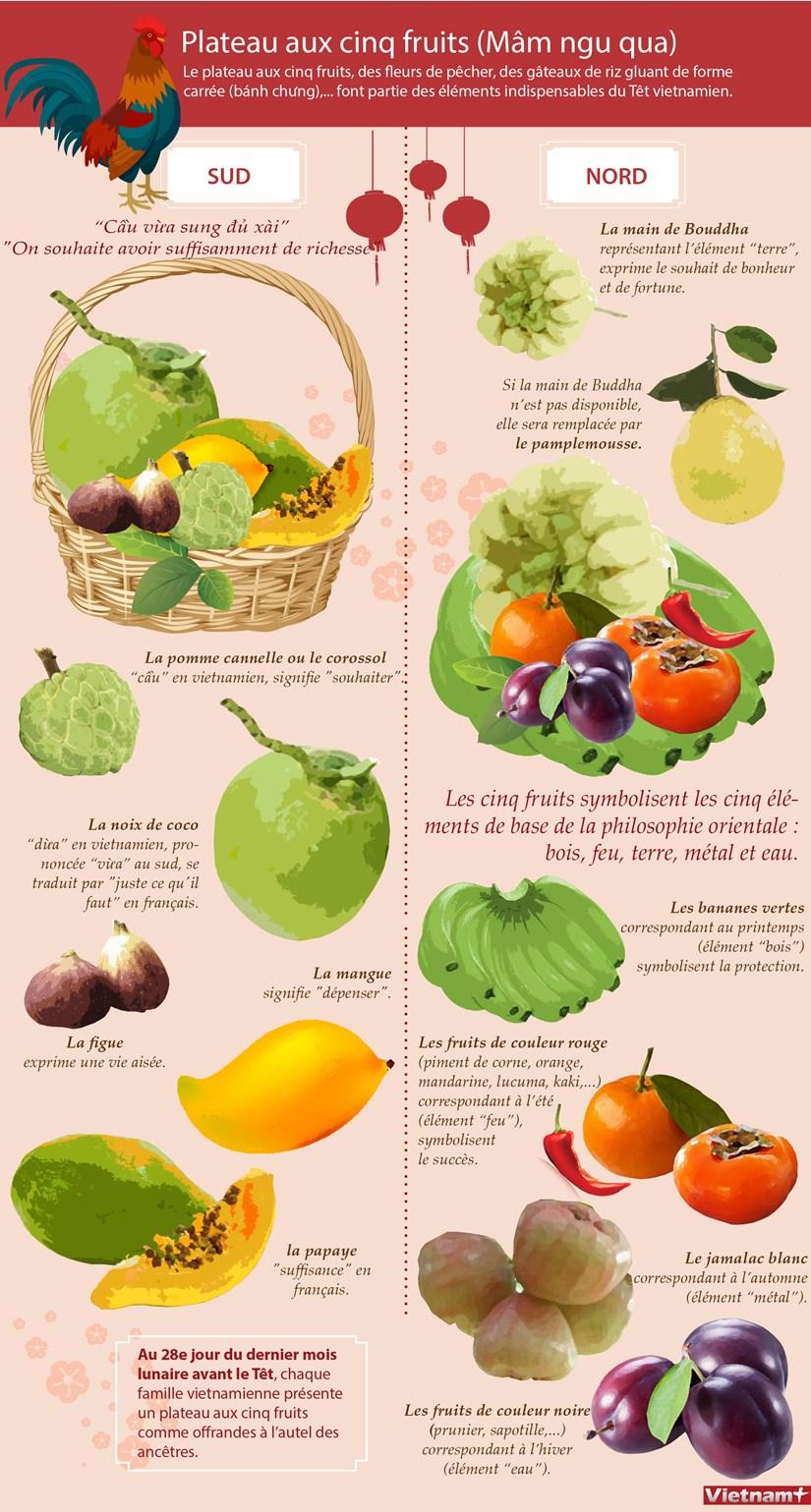 Plateau aux cinq fruits (Mam ngu qua) hinh anh 1