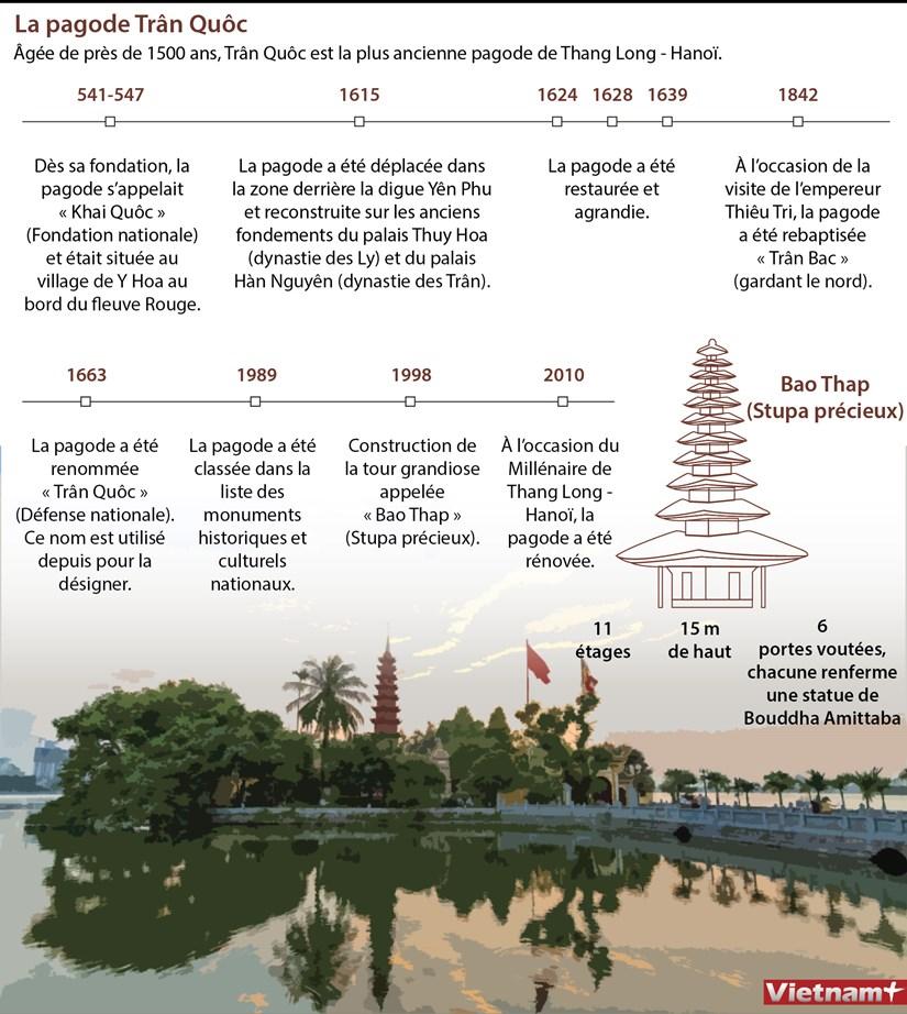 La pagode Tran Quoc, la plus ancienne pagode de Thang Long - Hanoi hinh anh 1