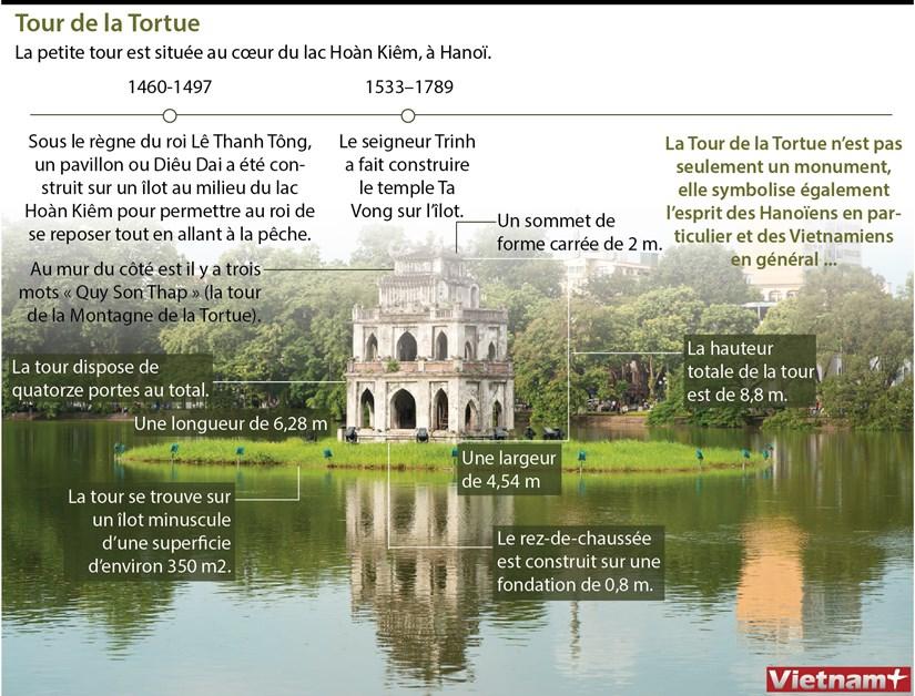 La Tour de la Tortue, la petite tour situee au cœur du lac Hoan Kiem hinh anh 1