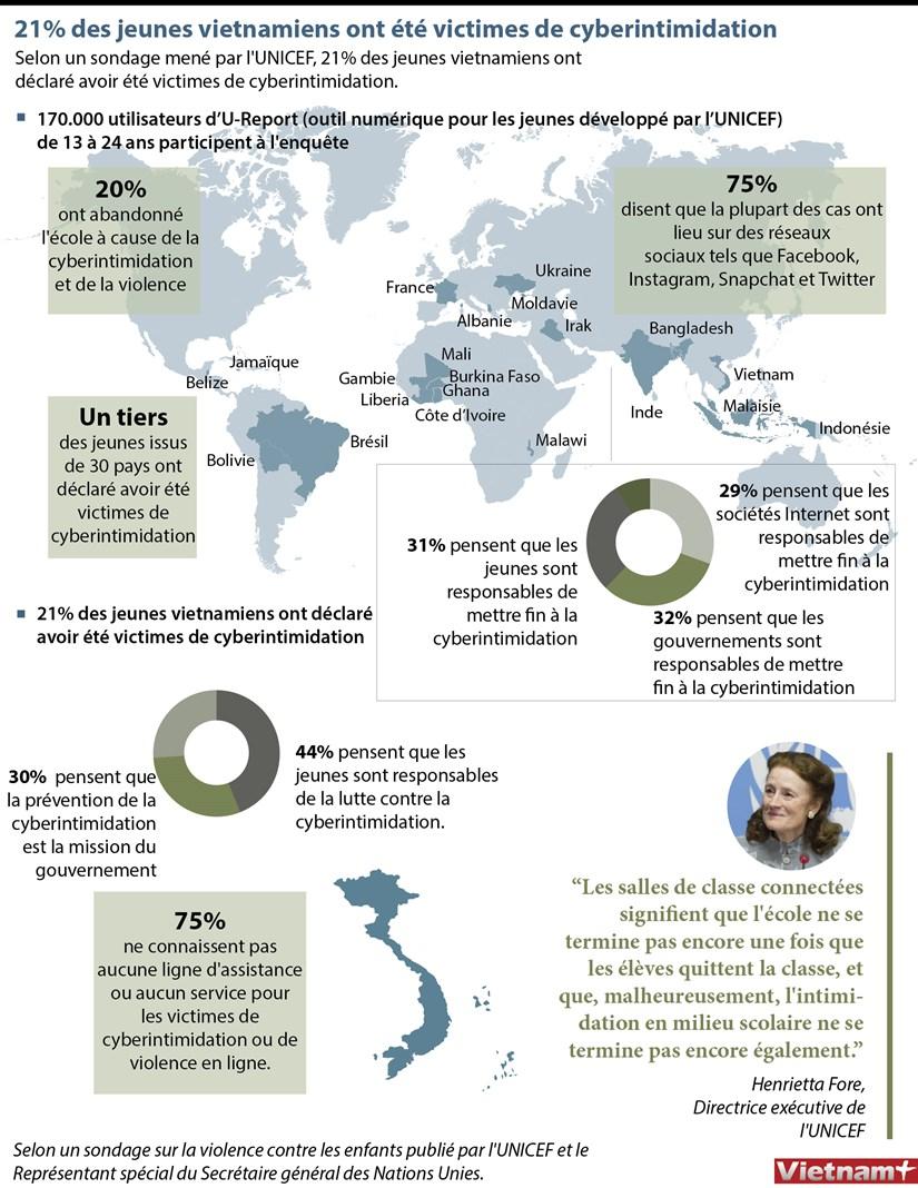 21% des jeunes vietnamiens ont ete victimes de cyberintimidation hinh anh 1