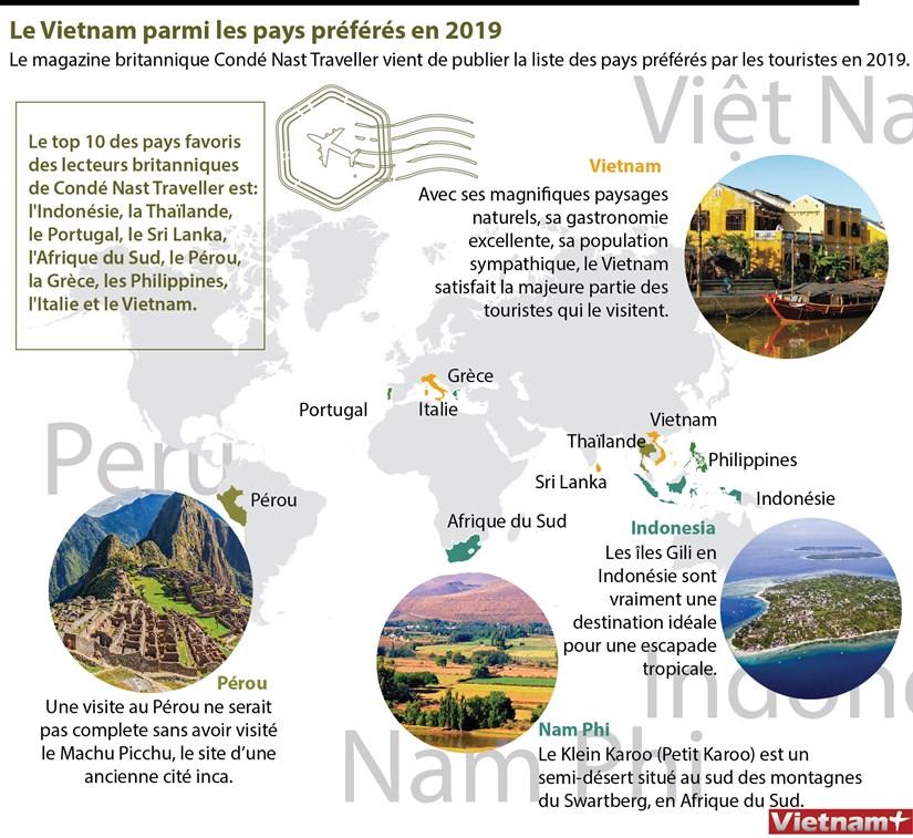 Le Vietnam parmi les pays preferes en 2019 hinh anh 1