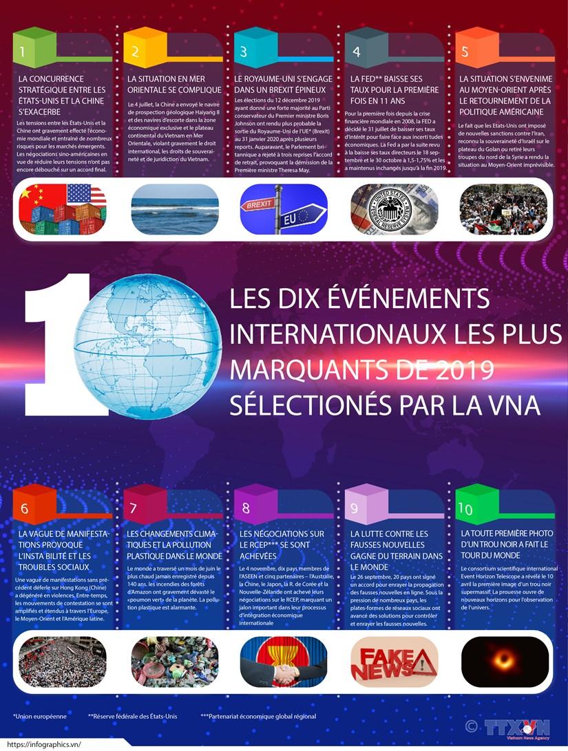LES DIX EVENEMENTS INTERNATIONAUX LES PLUS MARQUANTS DE 2019 SELECTIONES PAR LA VNA hinh anh 1