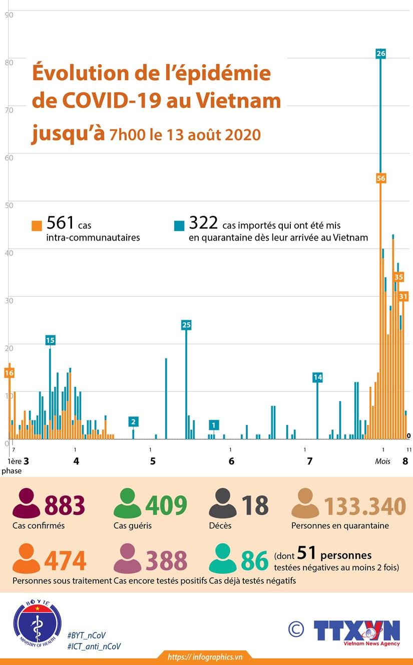 Evolution de l'epidemie de COVID-19 au Vietnam jusqu'a 7h00 le 13 aout 2020 hinh anh 1