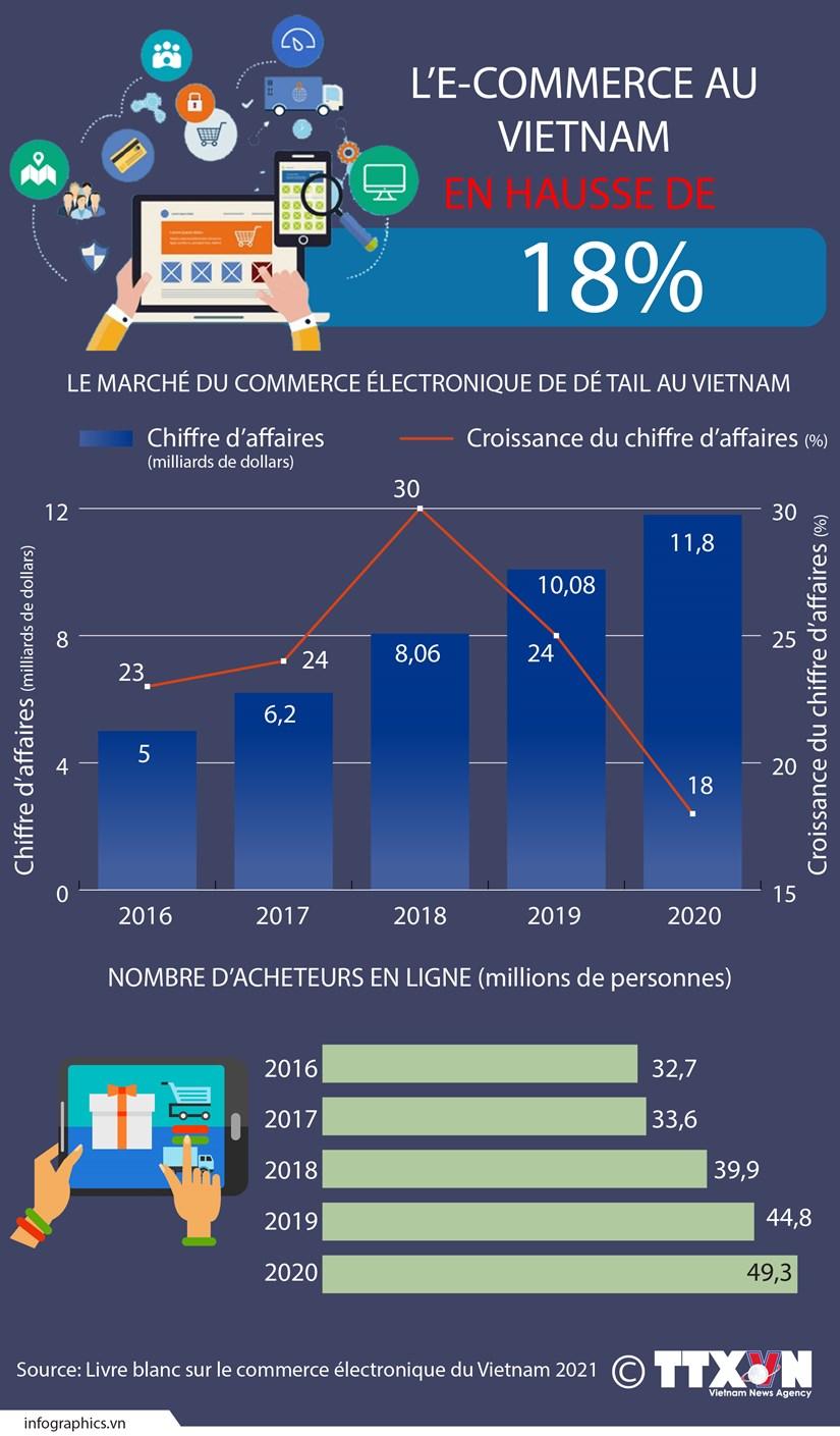 L'e-commerce au Vietnam en hausse de 18% hinh anh 1