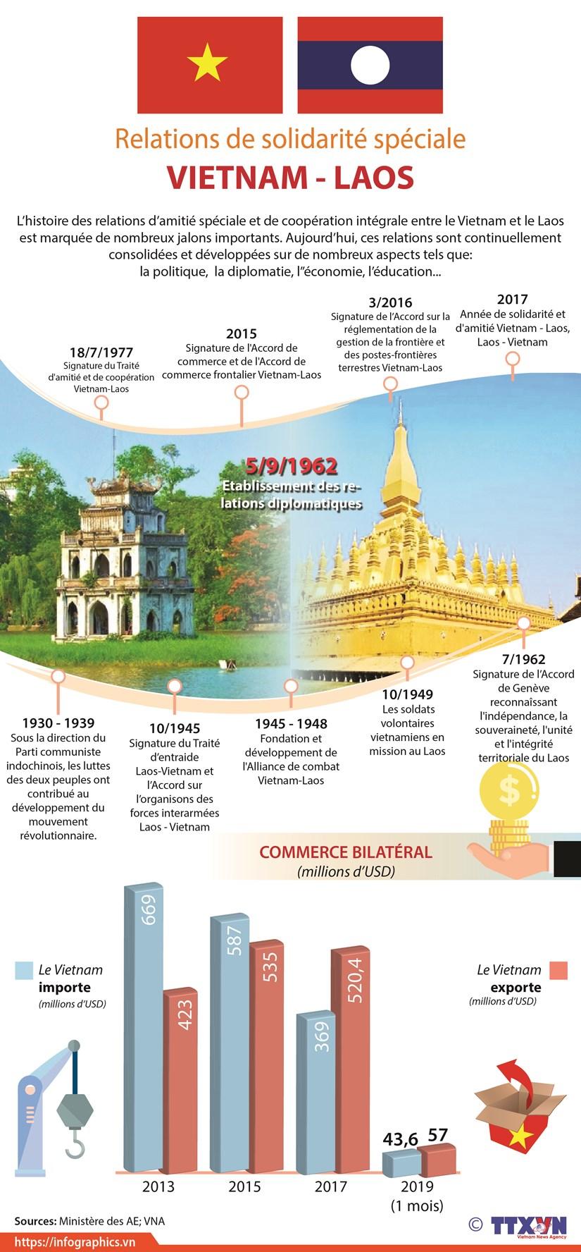 Relations de solidarite speciale Vietnam-Laos hinh anh 1