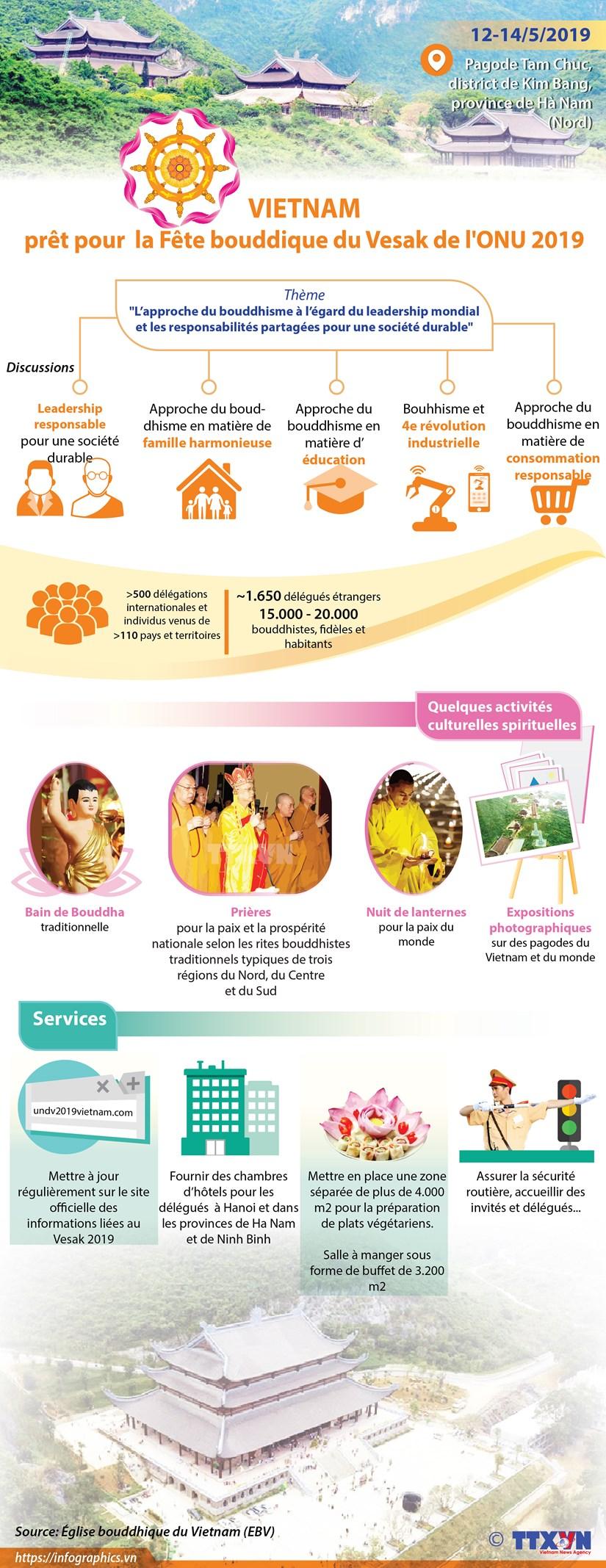 Le Vietnam est pret pour la Fete bouddique du Vesak de l'ONU 2019 hinh anh 1