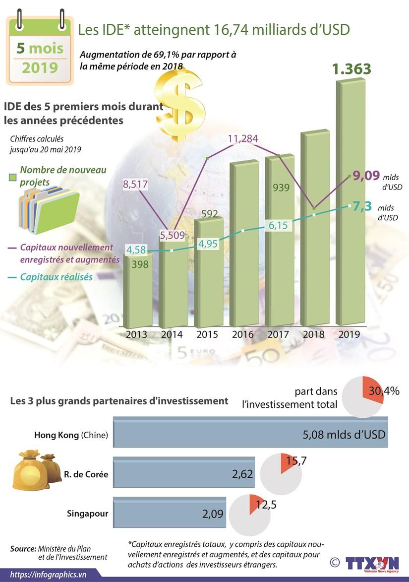 Les IDE atteingnent 16,74 milliards de dollars en cinq premiers mois hinh anh 1