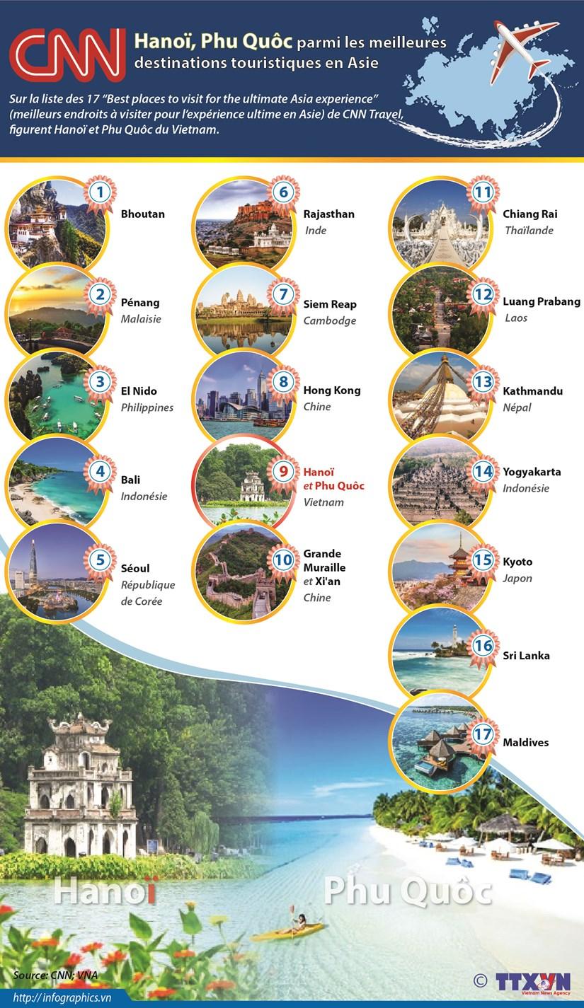CNN: Hanoi, Phu Quoc parmi les meilleures destinations touristiques en Asie hinh anh 1