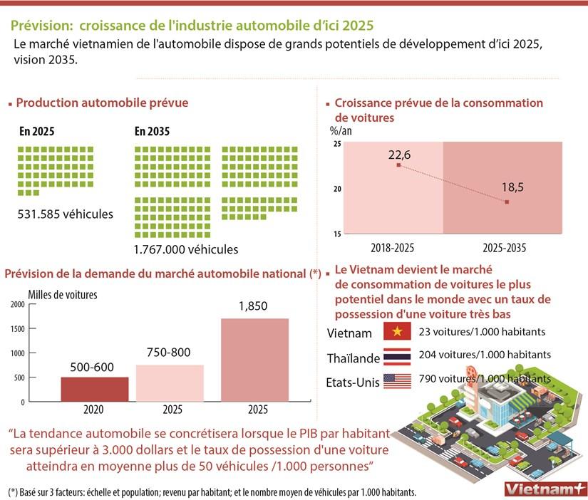 Prevision: croissance de l'industrie automobile d'ici 2025 hinh anh 1