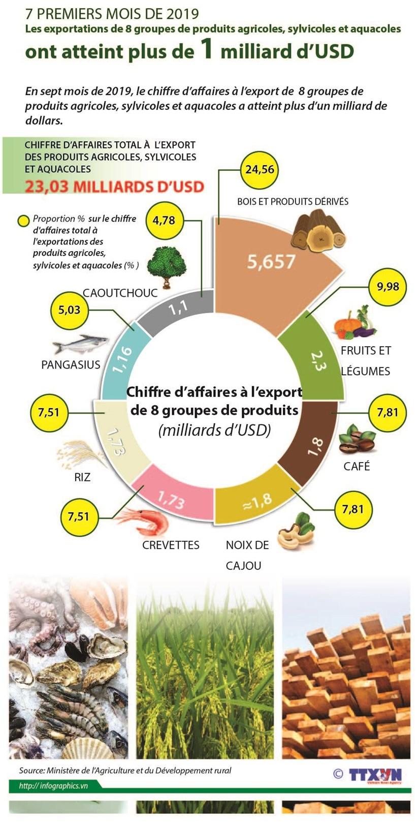 Les exports de 8 groupes de produits agricoles, sylvicoles et aquacoles: plus d'un milliard d'USD hinh anh 1