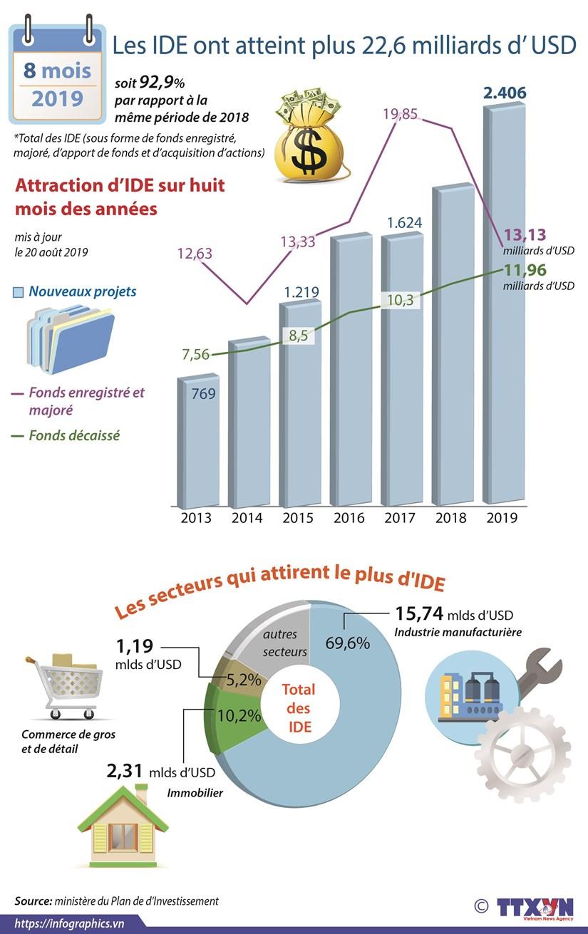Les IDE ont atteint plus 22,6 milliards d' USD hinh anh 1