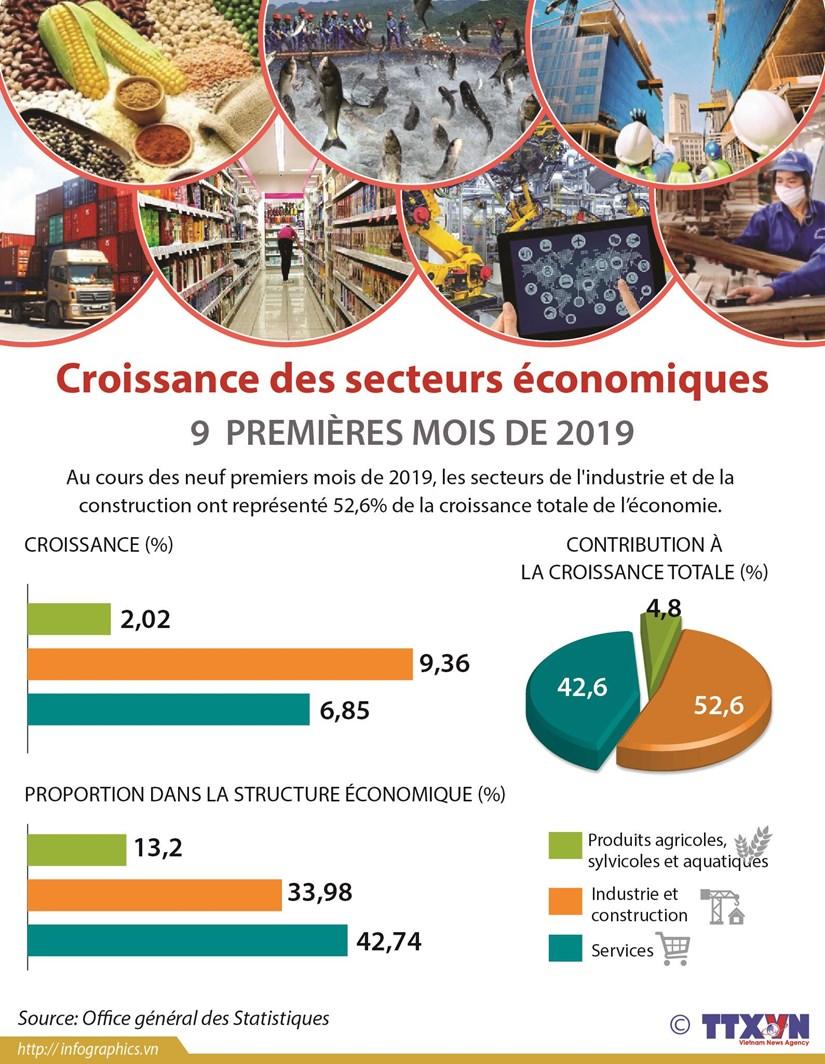 Croissance des secteurs economiques 9 premiere mois de 2019 hinh anh 1