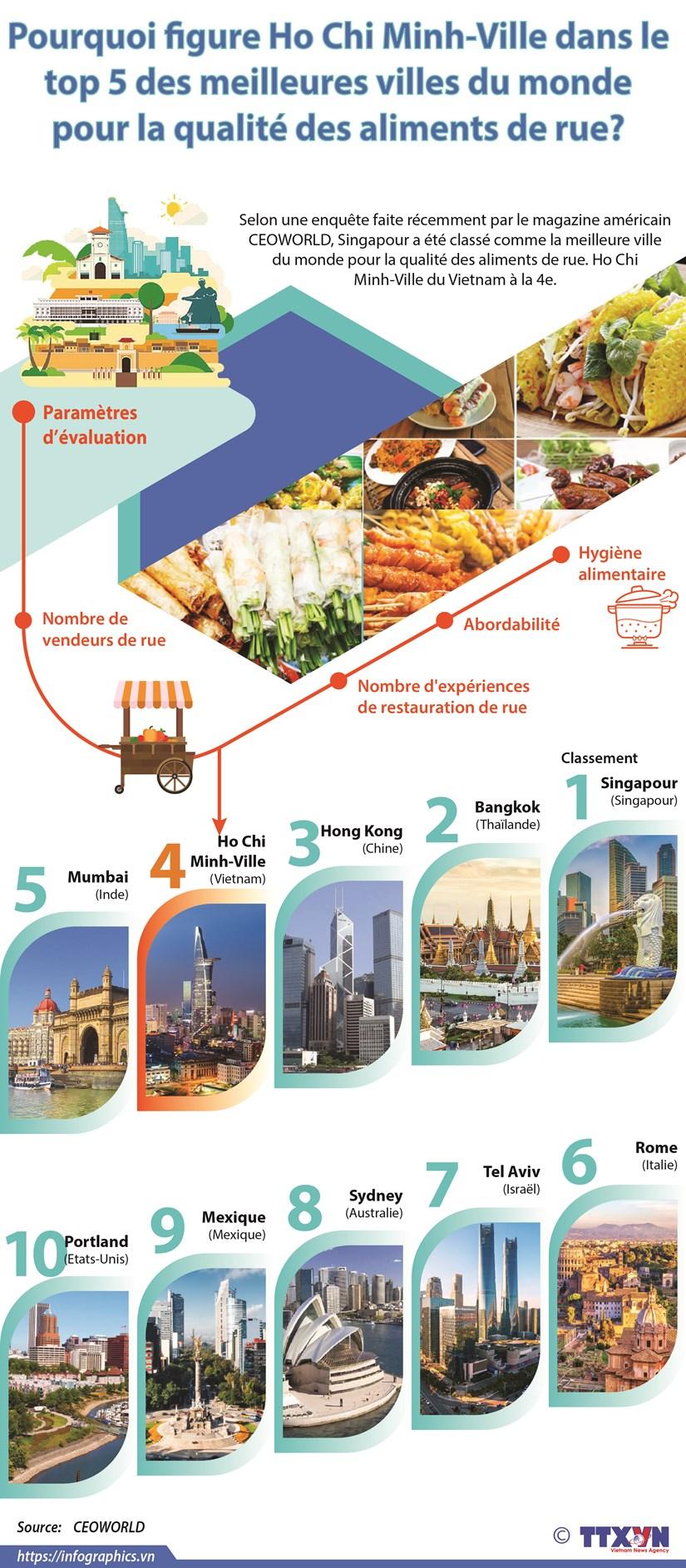 Ho CHi Minh-Ville dans le top 5 meilleures villes du monde pour la qualite des alimets de rue hinh anh 1