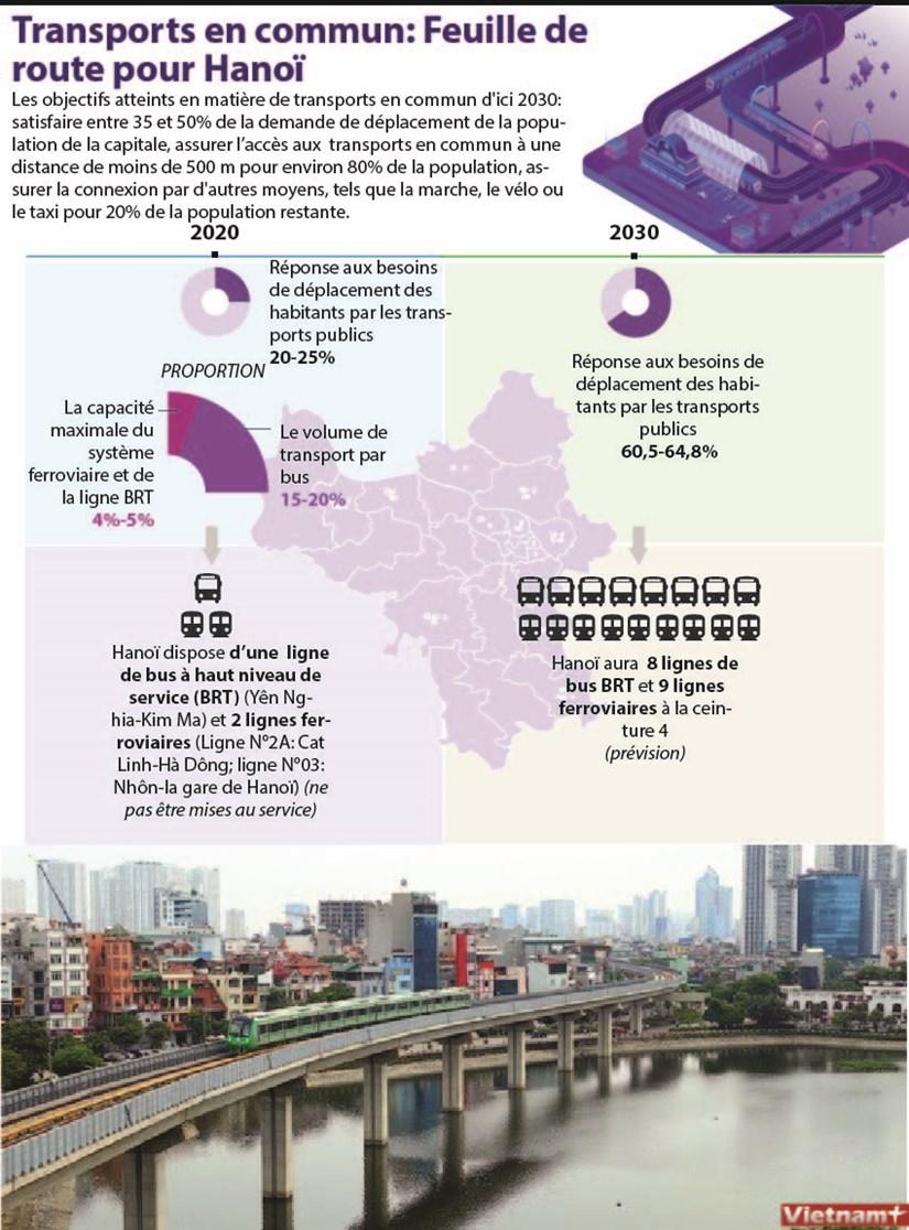 Transports en commun: Feuille de route pour Hanoi hinh anh 1