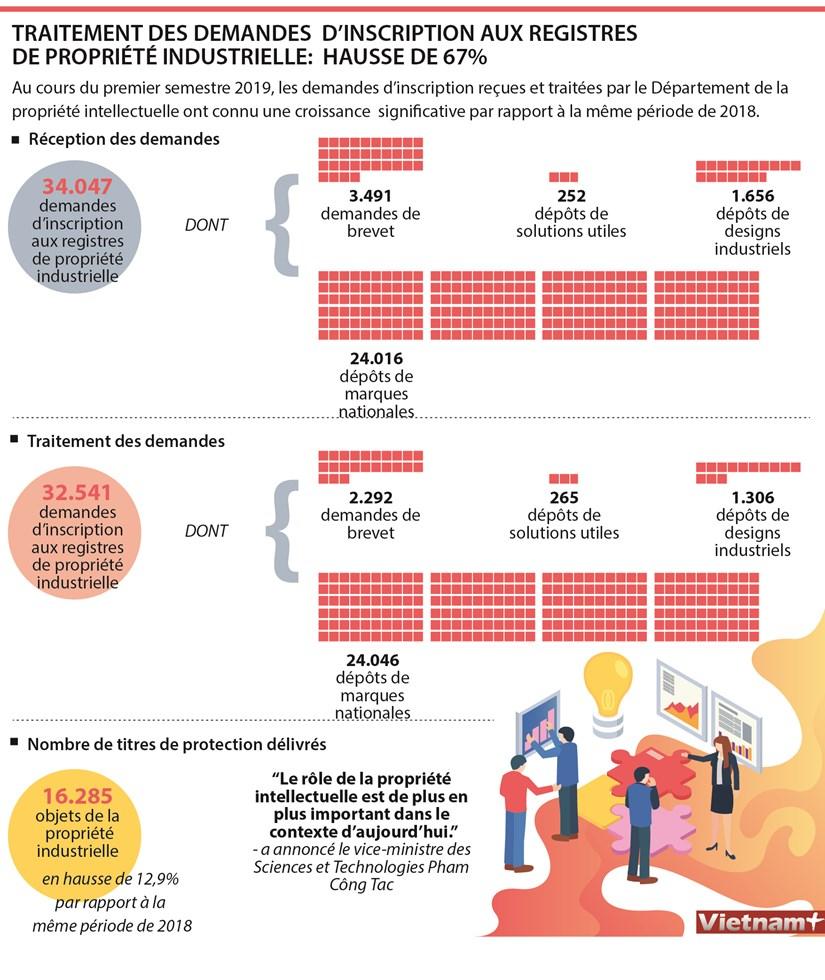 Traitement des demandes d'inscription aux registres de propriete industrielle en hausse de 67% hinh anh 1