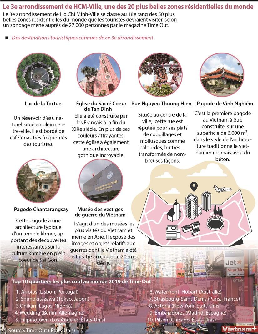 Le 3e arrondissement de HCM-Ville, une des 20 plus belles zones residentielles du monde hinh anh 1