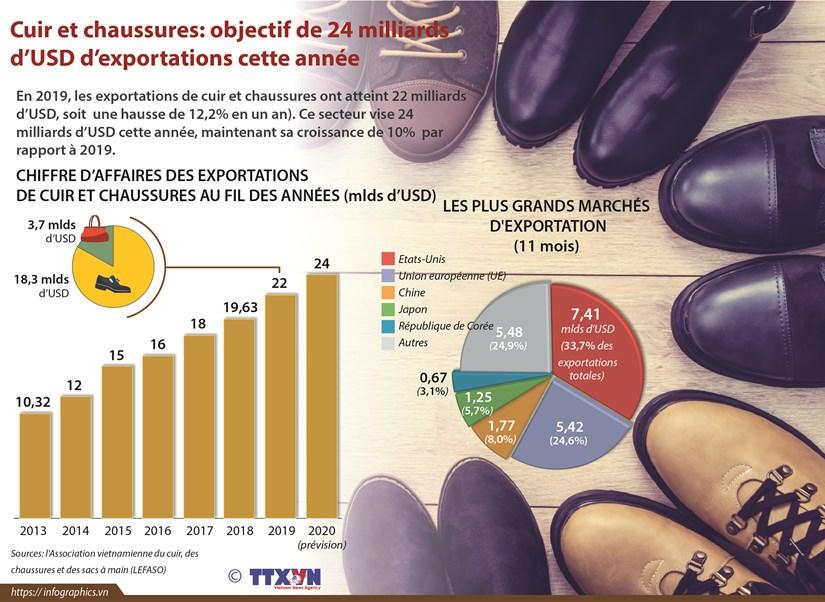 Cuir et chaussures: objectif de 24 milliards d'USD d'exportations cette annee hinh anh 1