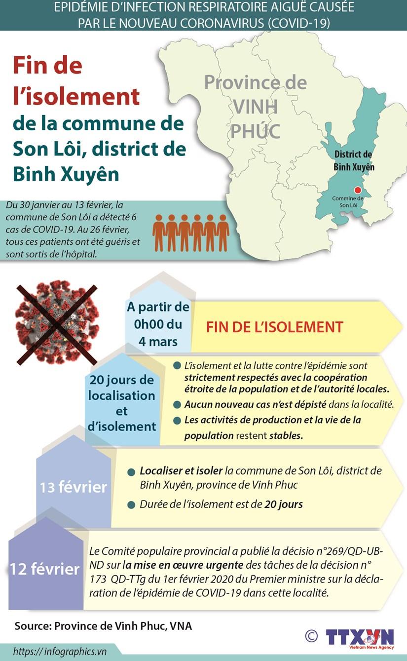 Fin de l'isolement de la commune de Son Loi, district de Binh Xuyen hinh anh 1