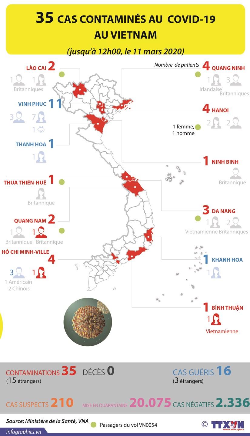 35 cas contamines au COVID-19 au Vietnam hinh anh 1
