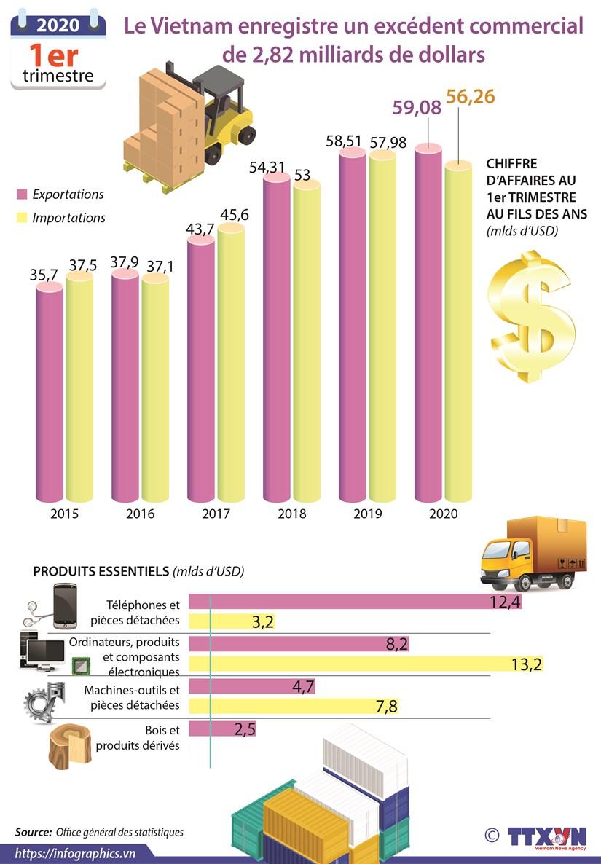 Le Vietnam enregistre un excedent commercial de 2,82 milliards de dollars hinh anh 1