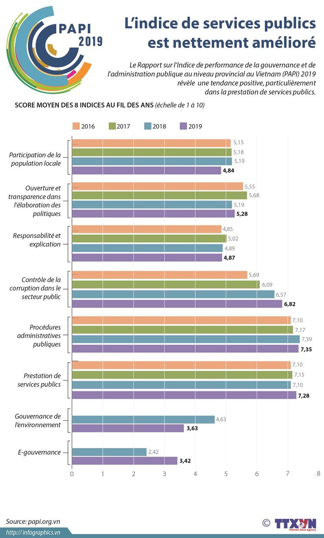 PAPI 2019: L'indice de services publics est nettement ameliore hinh anh 1