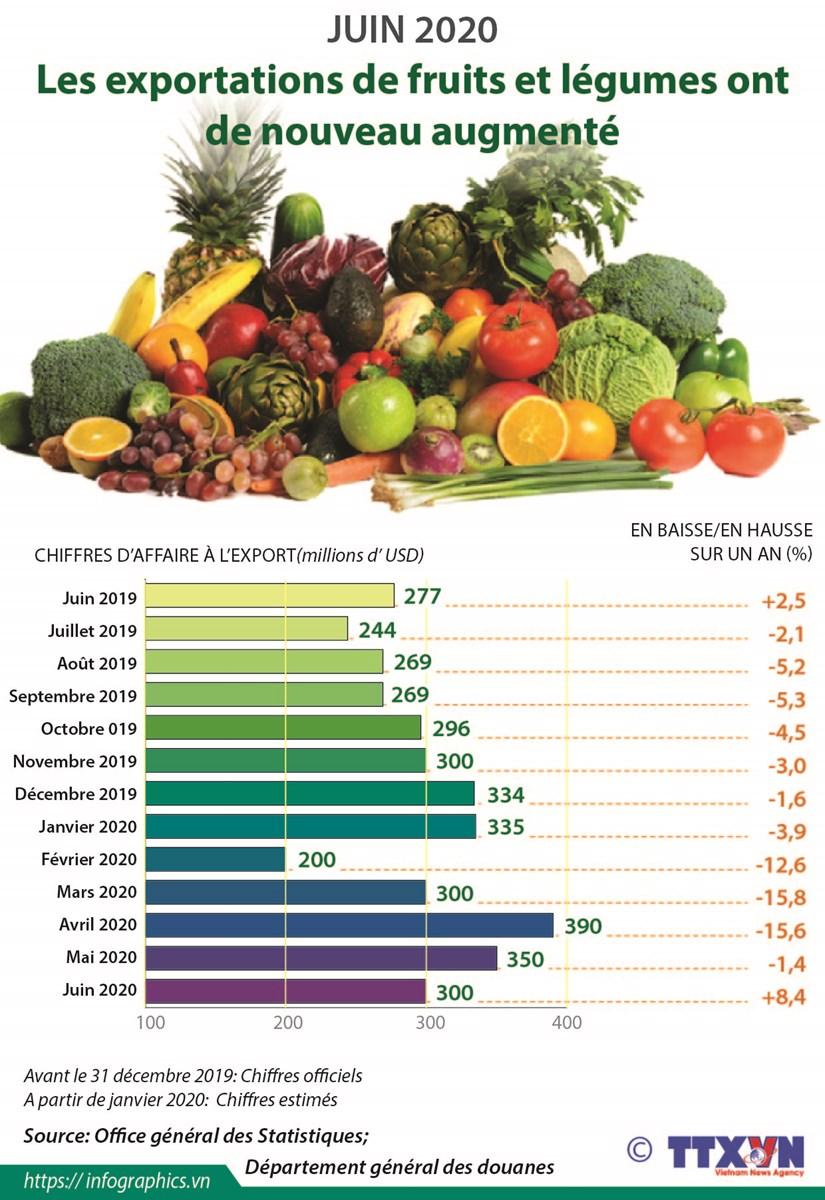 Les exportations de fruits et legumes ont de nouveau augmente en juin hinh anh 1